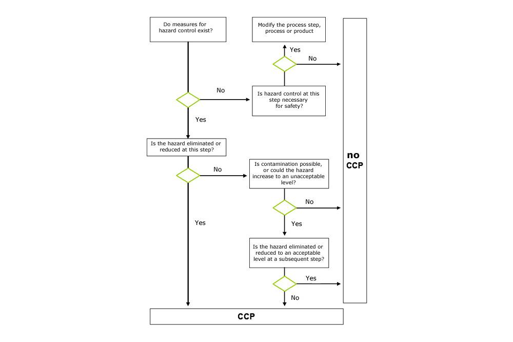 lenkungspunkte ccp entscheidungsbaum en determining critical control points in food production